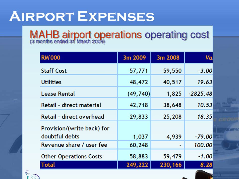 What is Airport Revenue.