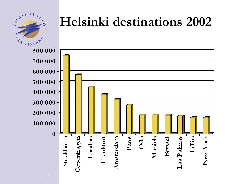 6 Helsinki destinations 2002