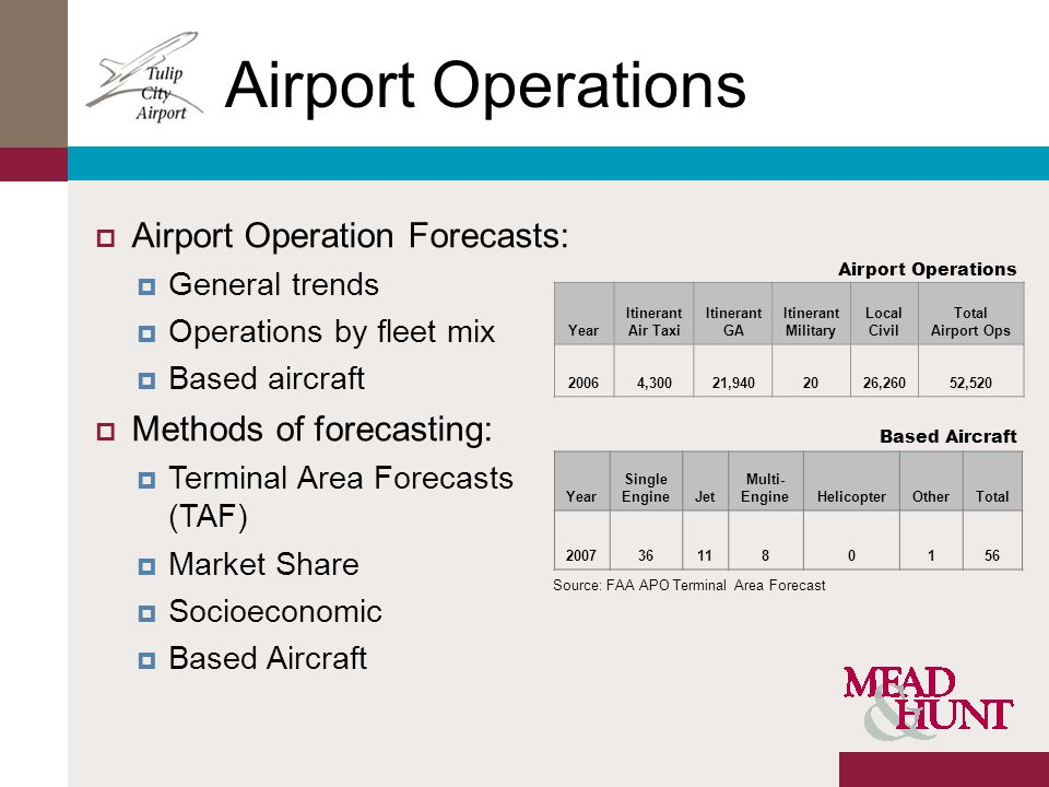 Airport Operations Airport Operation Forecasts: General trends Operations by fleet mix Based aircraft Methods of forecasting: Terminal Area Forecasts (TAF) Market Share Socioeconomic Based Aircraft Year Itinerant Air Taxi Itinerant GA Itinerant Military Local Civil Total Airport Ops 20064,30021,9402026,26052,520 Year Single EngineJet Multi- EngineHelicopterOtherTotal 2007361180156 Airport Operations Based Aircraft Source: FAA APO Terminal Area Forecast