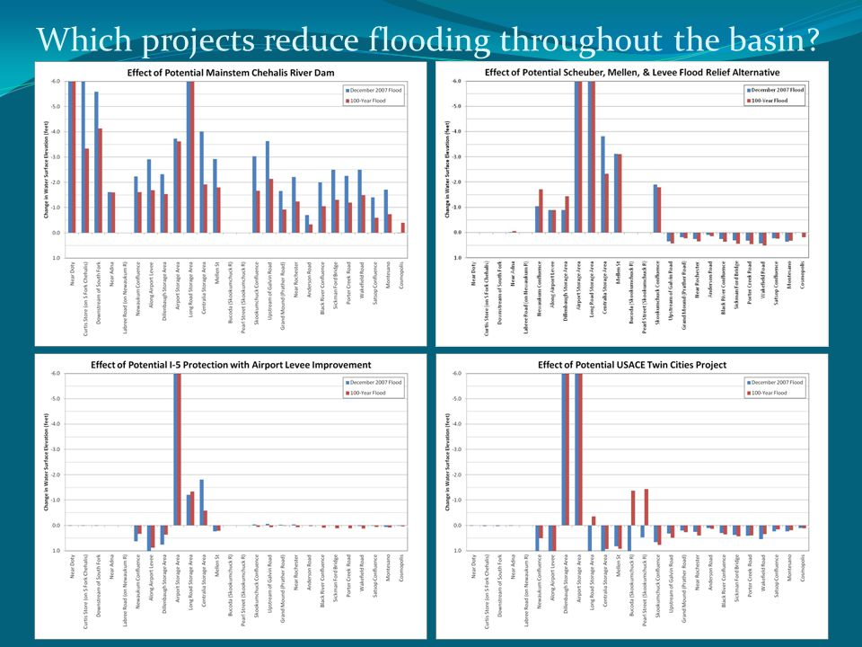 Which projects reduce flooding throughout the basin
