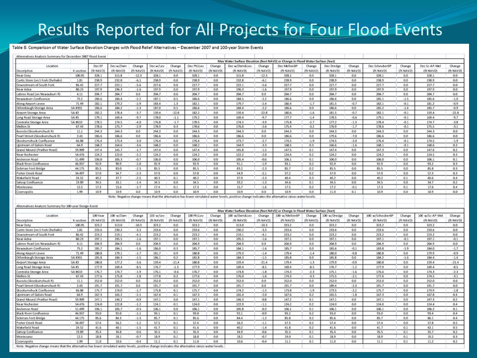 Results Reported for All Projects for Four Flood Events