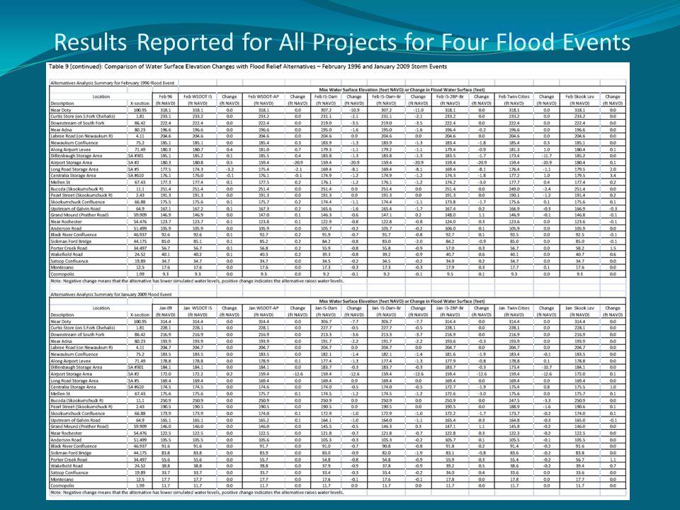 Preliminary Alternatives 1.Mainstem dam and airport levee improvements 2.