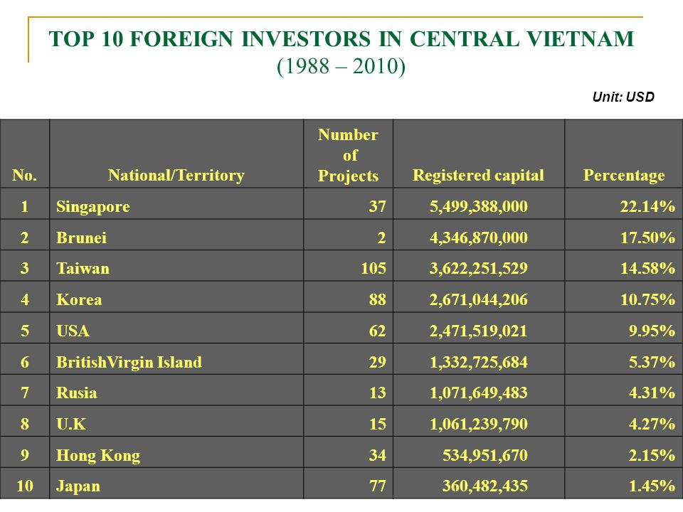 12 Central Vietnams FDI (1988 – July,2009) 676 projects Total registered capital: US$ 24.8 billion (12.8 % of whole country) Disbursement : Over US$ 1.3 billion Creating more than 60,000 direct jobs Unit: US$ Mil.
