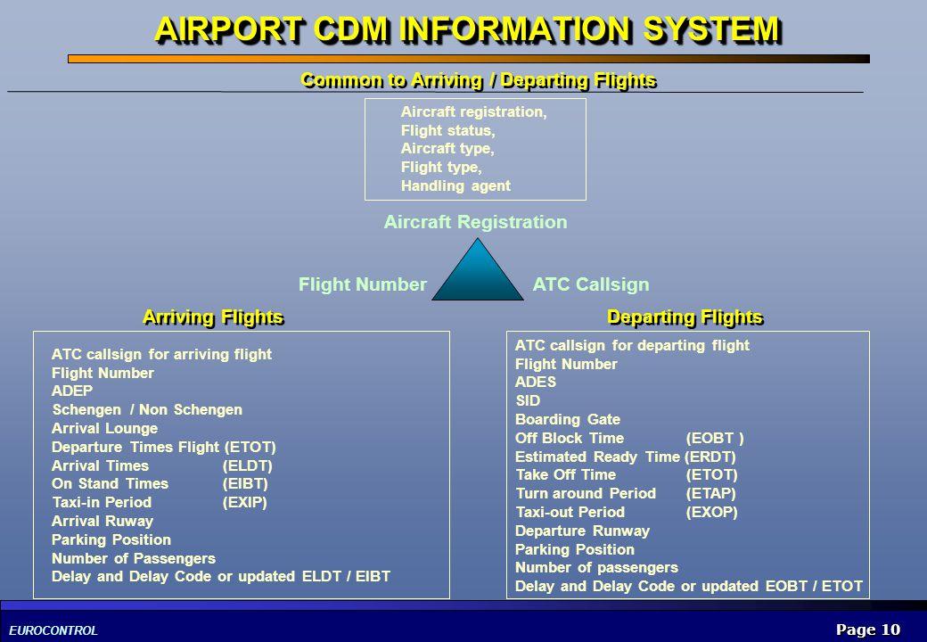 EUROCONTROL Page 10 AIRPORT CDM INFORMATION SYSTEM Aircraft registration, Flight status, Aircraft type, Flight type, Handling agent ATC callsign for a