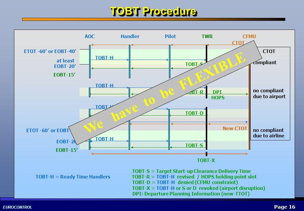 EUROCONTROL Page 16 ETOT -60 or EOBT-40 at least EOBT-20 EOBT-15 AOC Handler Pilot TWR CFMU CTOT compliant no compliant due to airport no compliant du