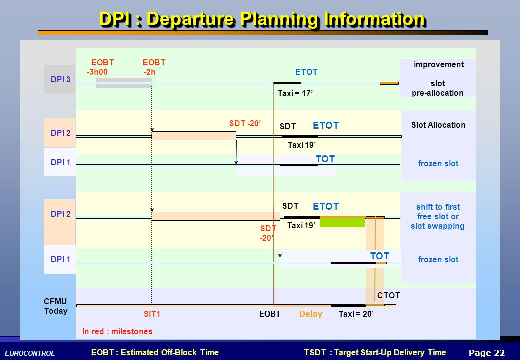 EUROCONTROL Page 22 CFMU Today SIT1 EOBT ETOT Taxi = 15 Airport DPI : Departure Planning Information improvement slot pre-allocation Slot Allocation f