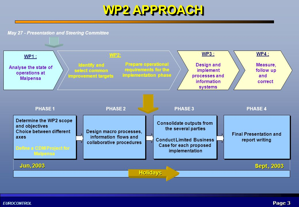 EUROCONTROL Page 3 WP2 APPROACH WP1 : Analyse the state of operations at Malpensa Prepare operational requirements for the implementation phase WP3 :