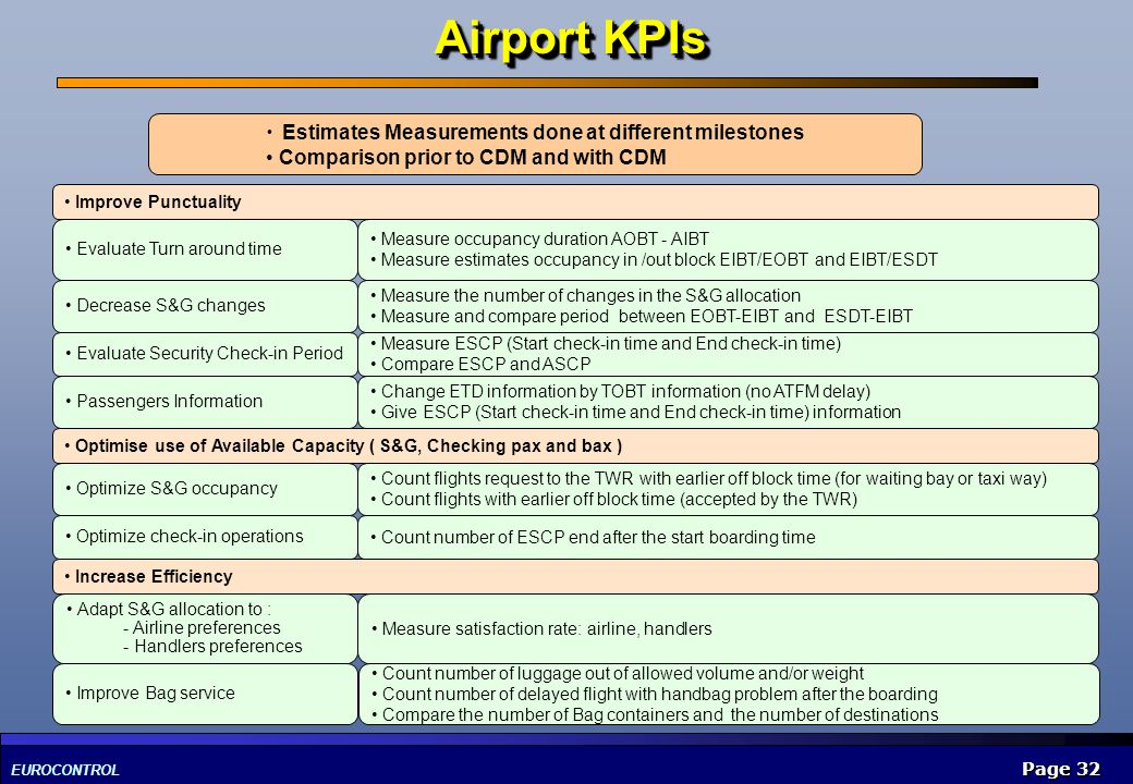 EUROCONTROL Page 32 Airport KPIs Estimates Measurements done at different milestones Comparison prior to CDM and with CDM Optimise use of Available Ca