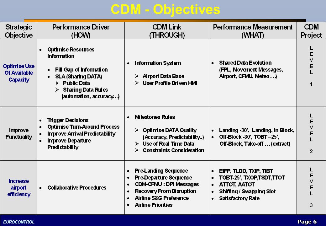 EUROCONTROL Page 6 CDM - Objectives
