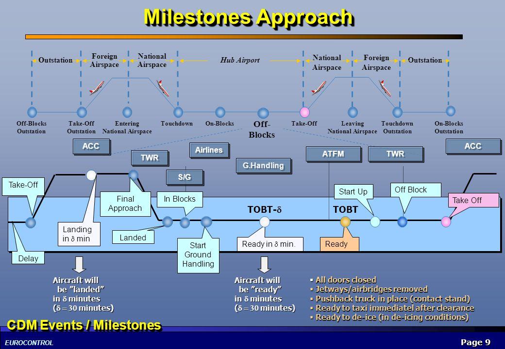 EUROCONTROL Page 9 Milestones Approach Off-Blocks Outstation TouchdownOn-Blocks Off- Blocks Take-OffTouchdown Outstation Hub Airport National Airspace