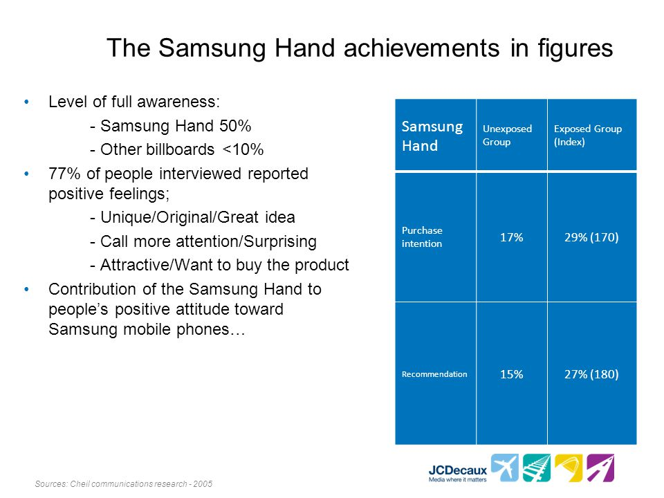 The Samsung Hand achievements in figures Level of full awareness: - Samsung Hand 50% - Other billboards <10% 77% of people interviewed reported positive feelings; - Unique/Original/Great idea - Call more attention/Surprising - Attractive/Want to buy the product Contribution of the Samsung Hand to peoples positive attitude toward Samsung mobile phones… Samsung Hand Unexposed Group Exposed Group (Index) Purchase intention 17%29% (170) Recommendation 15%27% (180) Sources: Cheil communications research - 2005