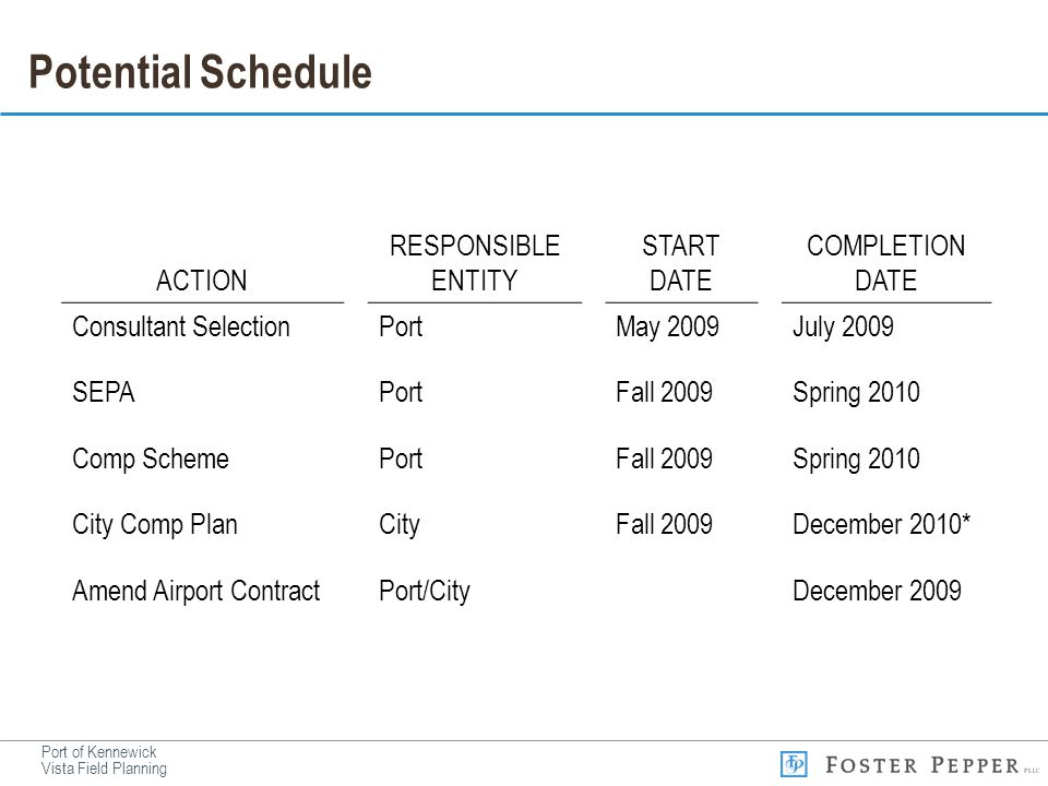 Port of Kennewick Vista Field Planning Potential Schedule ACTION RESPONSIBLE ENTITY START DATE COMPLETION DATE Consultant SelectionPortMay 2009July 20