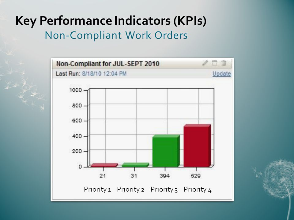 Key Performance Indicators (KPIs) Non-Compliant Work Orders Priority 1 Priority 2 Priority 3 Priority 4