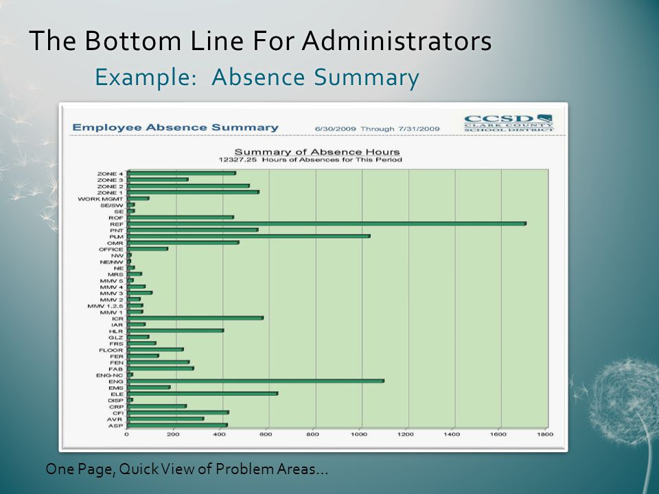 The Bottom Line For Administrators Example: Absence Summary One Page, Quick View of Problem Areas…