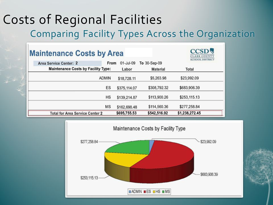 Costs of Regional Facilities Comparing Facility Types Across the Organization