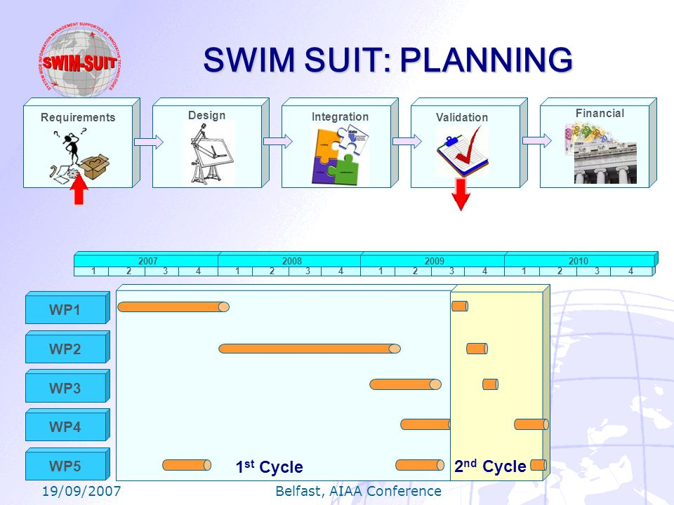 19/09/2007 Belfast, AIAA Conference SWIM SUIT: PLANNING Requirements Design Integration Validation Financial 1234123412341234 2007200820092010 WP1 WP2 WP3 WP4 WP5 1 st Cycle2 nd Cycle