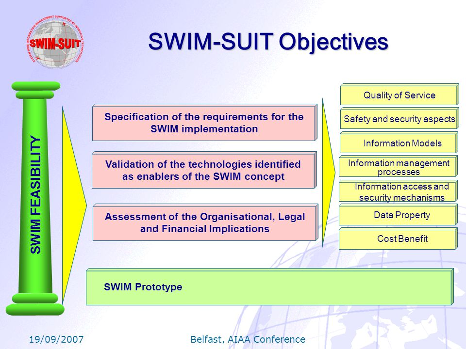 19/09/2007 Belfast, AIAA Conference SWIM-SUIT Objectives SWIM Prototype Information management processes Quality of Service Safety and security aspects Data Property Information Models Information access and security mechanisms Cost Benefit Specification of the requirements for the SWIM implementation Validation of the technologies identified as enablers of the SWIM concept Assessment of the Organisational, Legal and Financial Implications SWIM FEASIBILITY