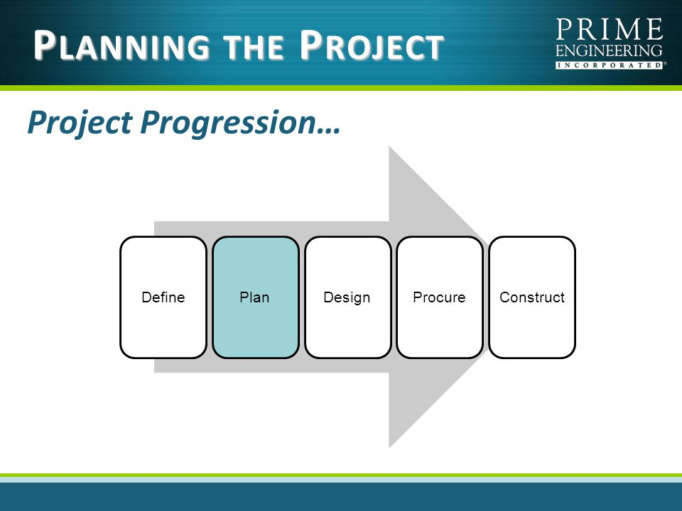 P LANNING THE P ROJECT Project Progression… DefinePlanDesignProcureConstruct