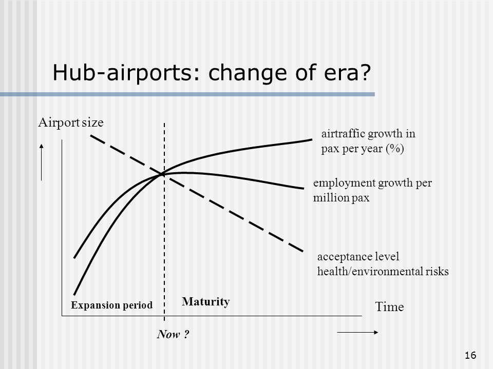 16 Hub-airports: change of era.