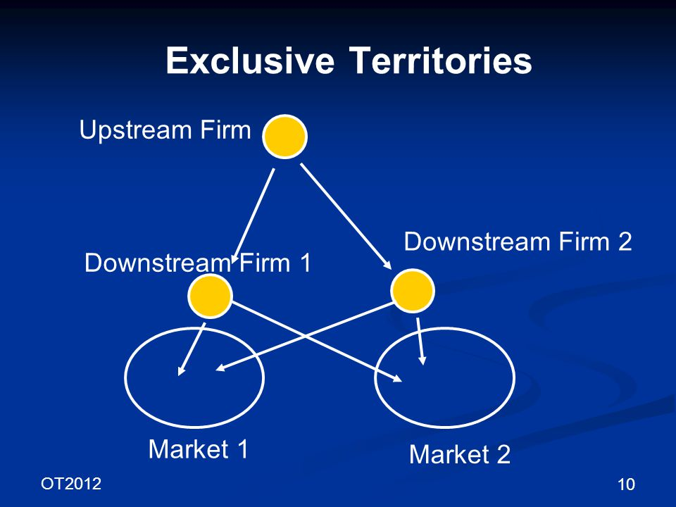OT2012 10 Exclusive Territories Upstream Firm Downstream Firm 1 Market 1 Downstream Firm 2 Market 2