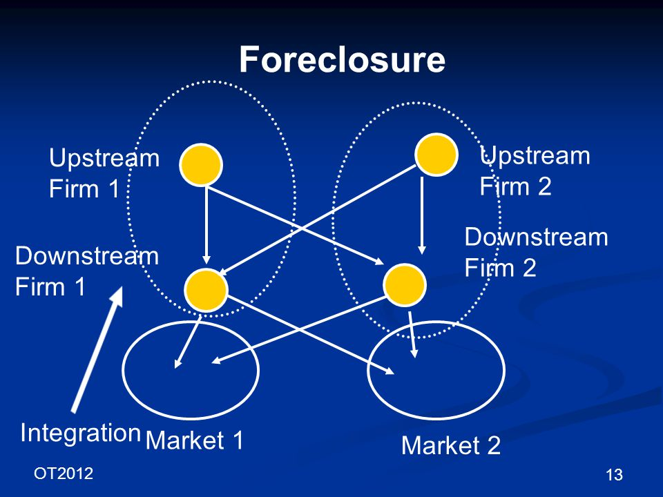OT2012 13 Foreclosure Upstream Firm 1 Downstream Firm 1 Market 1 Downstream Firm 2 Market 2 Upstream Firm 2 Integration