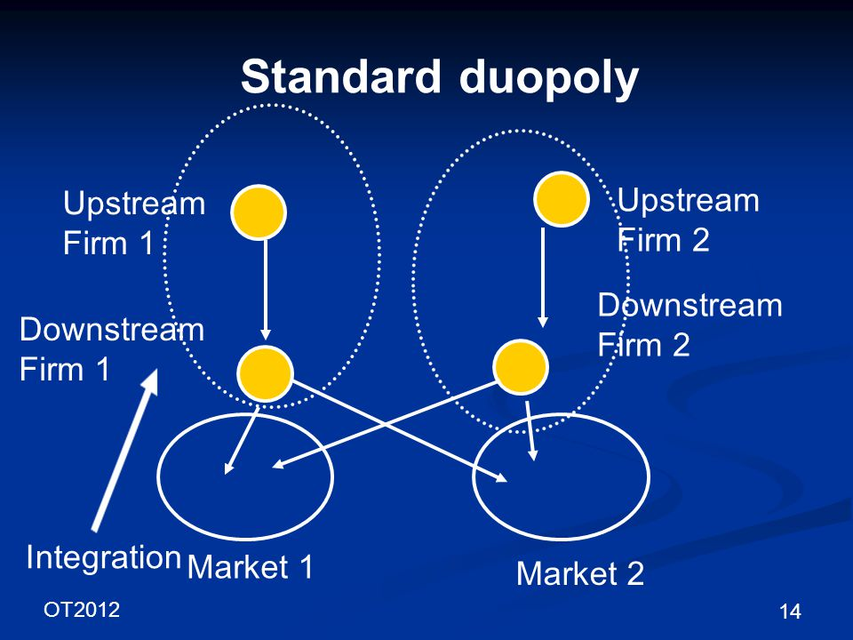 OT2012 14 Standard duopoly Upstream Firm 1 Downstream Firm 1 Market 1 Downstream Firm 2 Market 2 Upstream Firm 2 Integration