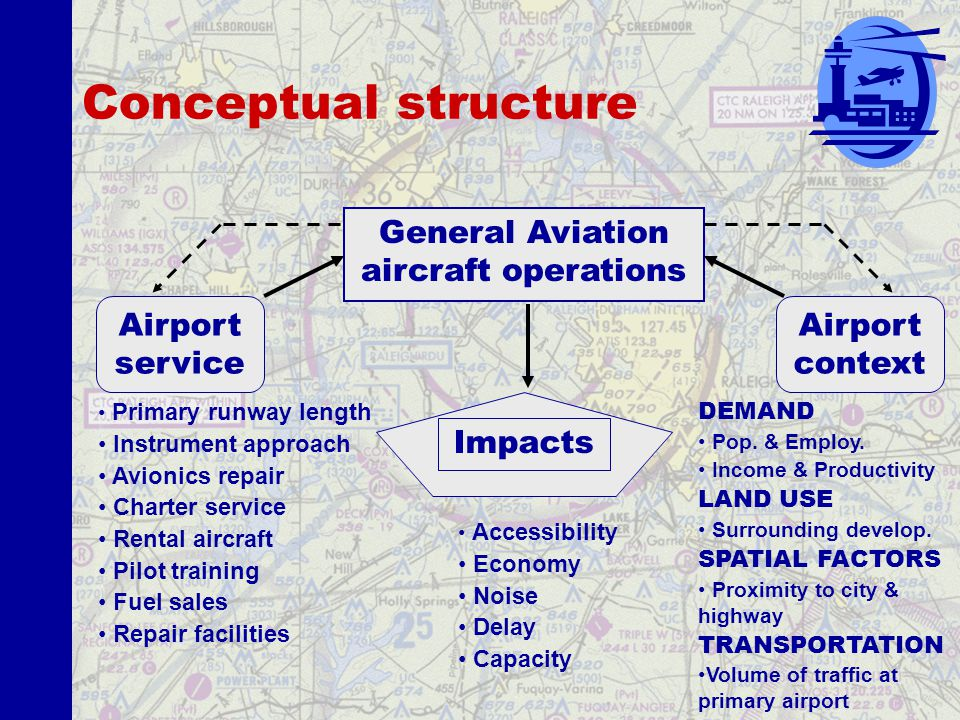 Research goal Identify airport service and contextual variables associated with GA operations Context Service Why.
