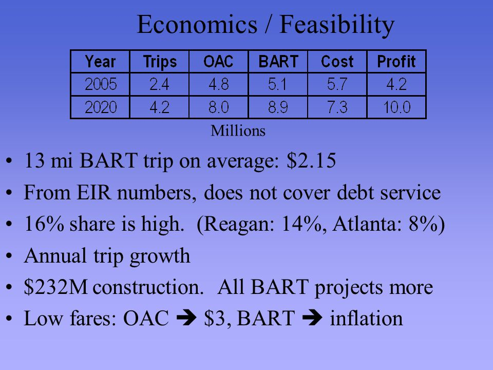 Economics / Feasibility 13 mi BART trip on average: $2.15 From EIR numbers, does not cover debt service 16% share is high.