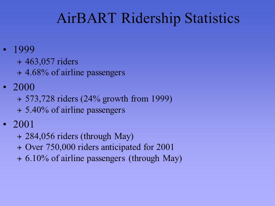 AirBART Ridership Statistics 1999 463,057 riders 4.68% of airline passengers 2000 573,728 riders (24% growth from 1999) 5.40% of airline passengers 2001 284,056 riders (through May) Over 750,000 riders anticipated for 2001 6.10% of airline passengers (through May)
