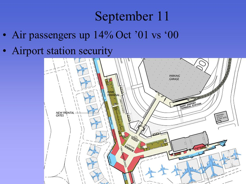 September 11 Air passengers up 14% Oct 01 vs 00 Airport station security
