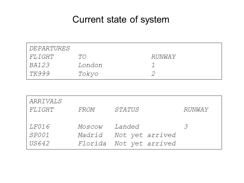 Current state of system DEPARTURES FLIGHTTO RUNWAY BA123 London 1 TK999 Tokyo 2 ARRIVALS FLIGHTFROM STATUS RUNWAY LF016Moscow Landed 3 SP001 Madrid Not yet arrived US642 Florida Not yet arrived