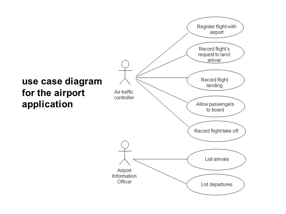 use case diagram for the airport application Register flight with airport Record flights request to land arrival Record flight landing Record flight t