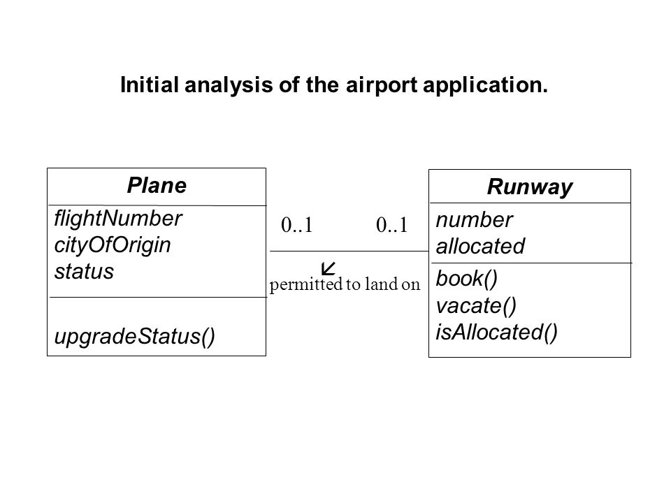 Initial analysis of the airport application.