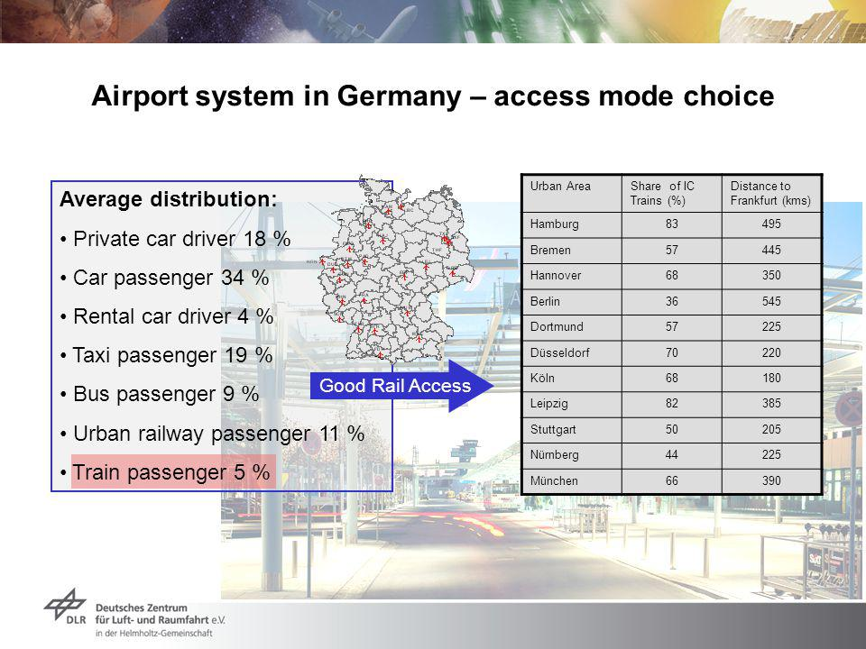 Average distribution: Private car driver 18 % Car passenger 34 % Rental car driver 4 % Taxi passenger 19 % Bus passenger 9 % Urban railway passenger 11 % Train passenger 5 % Airport system in Germany – access mode choice Urban AreaShare of IC Trains (%) Distance to Frankfurt (kms) Hamburg83495 Bremen57445 Hannover68350 Berlin36545 Dortmund57225 Düsseldorf70220 Köln68180 Leipzig82385 Stuttgart50205 Nürnberg44225 München66390 Good Rail Access