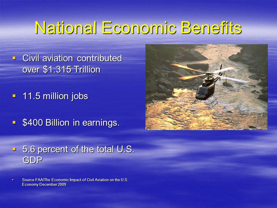National Economic Benefits Civil aviation contributed over $1.315 Trillion Civil aviation contributed over $1.315 Trillion 11.5 million jobs 11.5 mill