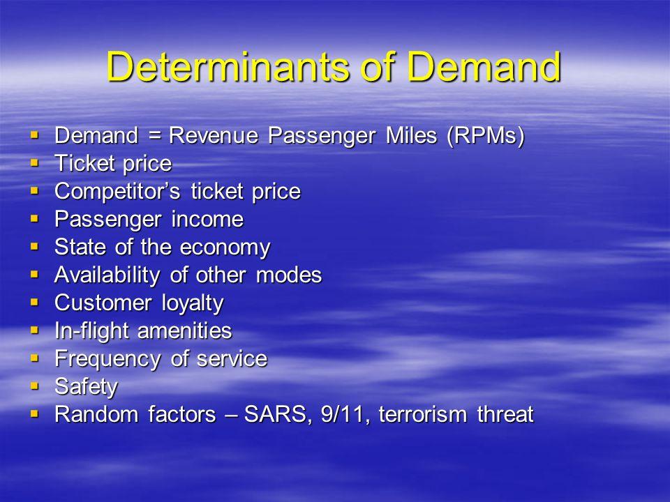 Determinants of Demand Demand = Revenue Passenger Miles (RPMs) Demand = Revenue Passenger Miles (RPMs) Ticket price Ticket price Competitors ticket pr