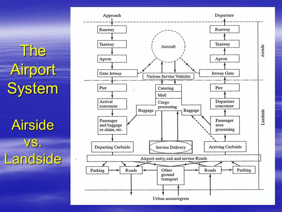 The Airport System Airside vs. Landside