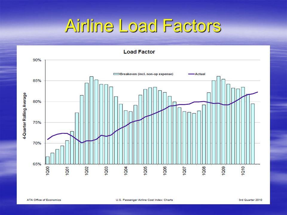 Airline Load Factors