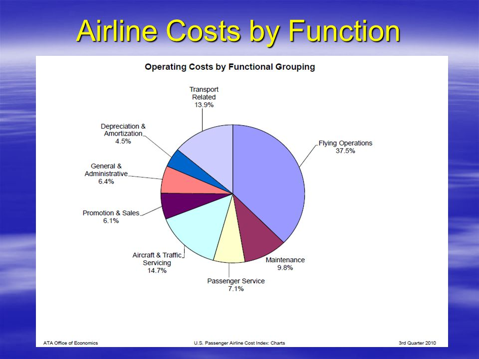 Airline Costs by Function