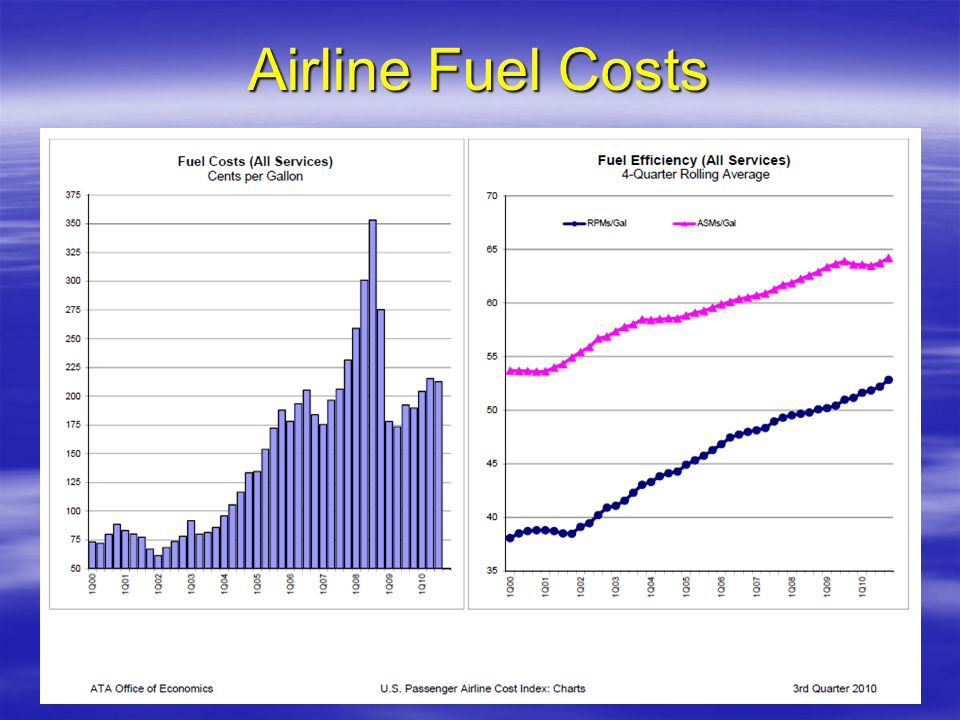 Airline Fuel Costs