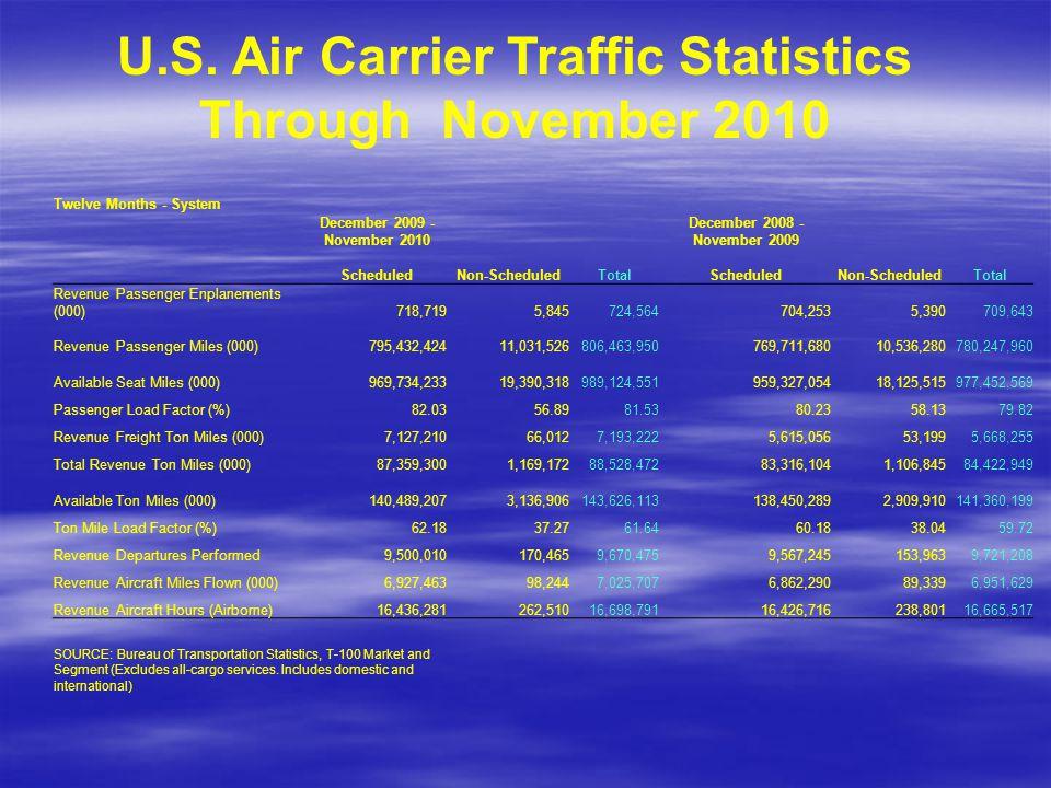 Twelve Months - System December 2009 - November 2010 December 2008 - November 2009 ScheduledNon-ScheduledTotalScheduledNon-ScheduledTotal Revenue Pass