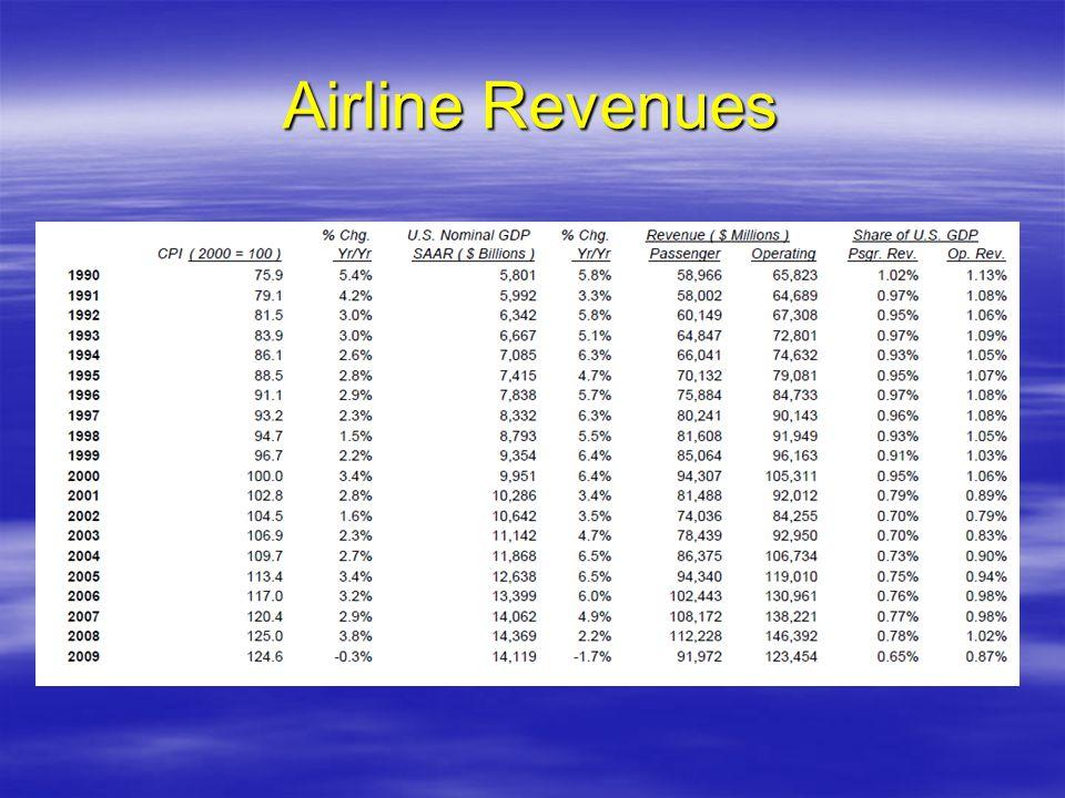 Airline Revenues