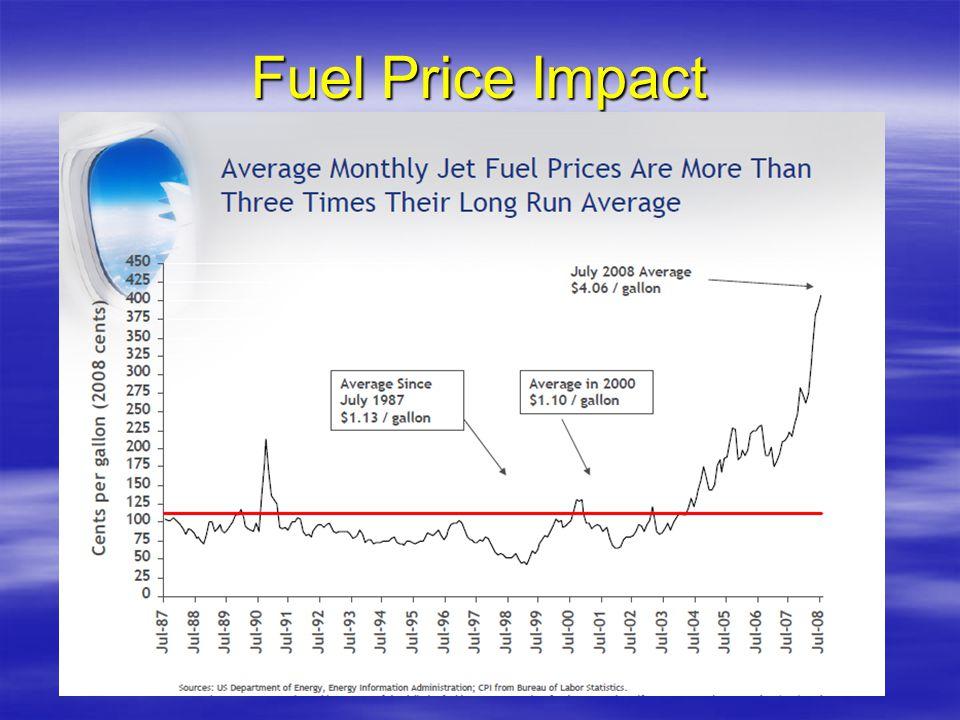 Fuel Price Impact