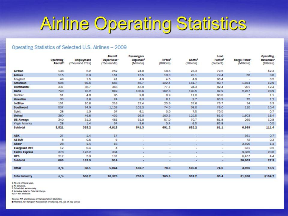 Airline Operating Statistics