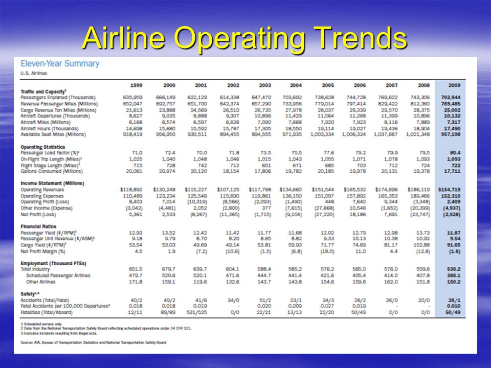 Airline Operating Trends