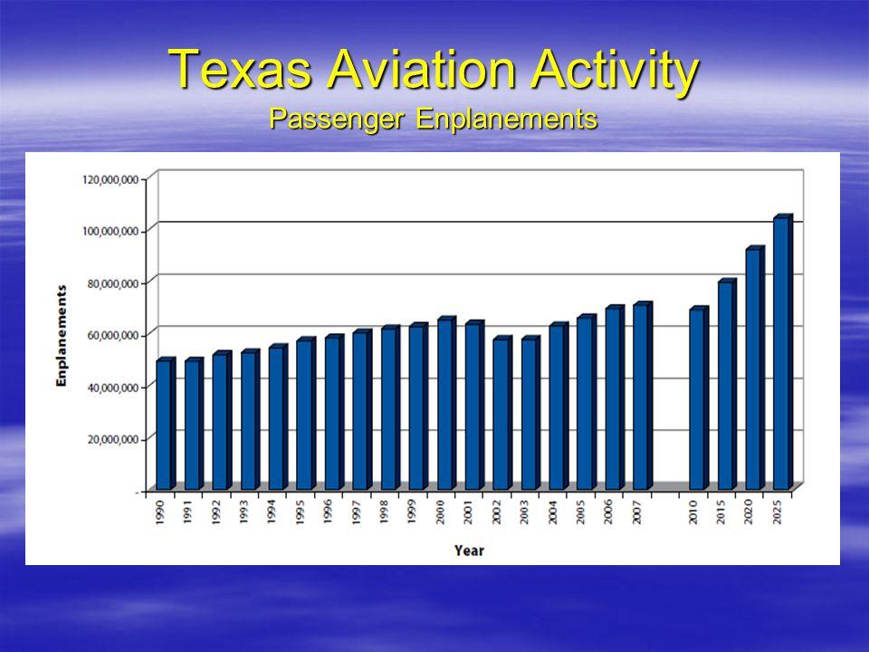 Texas Aviation Activity Passenger Enplanements