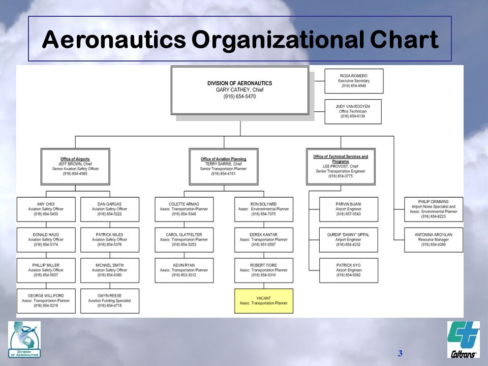 3 Aeronautics Organizational Chart