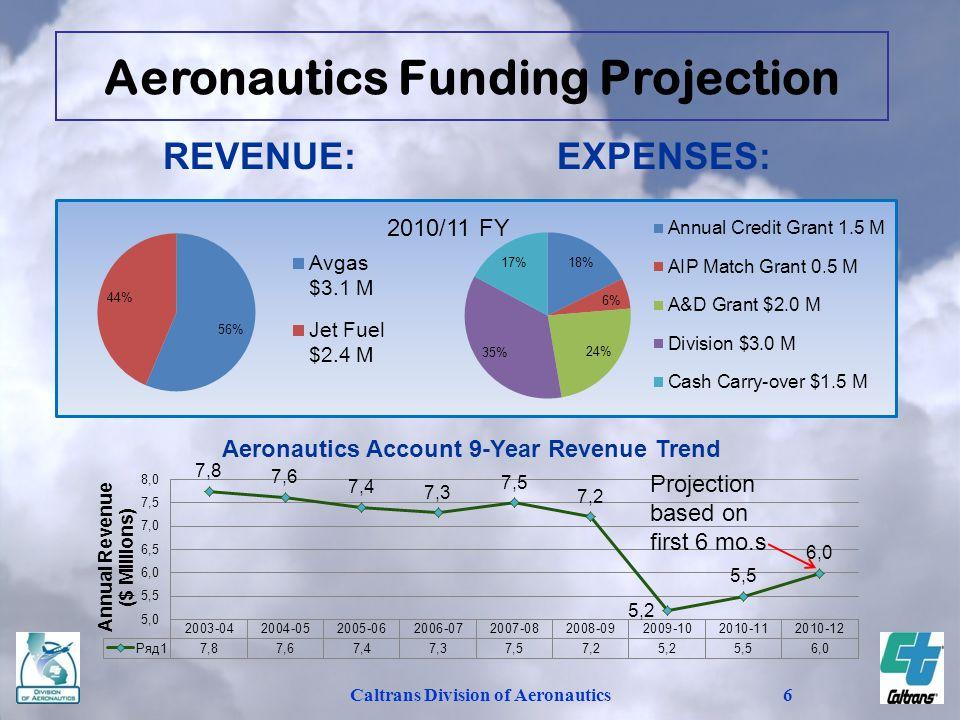 Caltrans Division of Aeronautics6 REVENUE:EXPENSES: 2010/11 FY Aeronautics Funding Projection