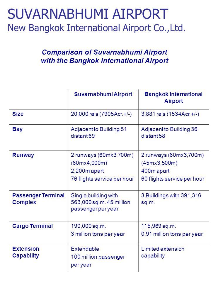Suvarnabhumi AirportBangkok International Airport Size20,000 rais (7905Acr.+/-)3,881 rais (1534Acr.+/-) BayAdjacent to Building 51 distant 69 Adjacent to Building 36 distant 58 Runway2 runways (60mx3,700m) (60mx4,000m) 2,200m apart 76 flights service per hour 2 runways (60mx3,700m) (45mx3,500m) 400m apart 60 flights service per hour Passenger Terminal Complex Single building with 563,000 sq.m.