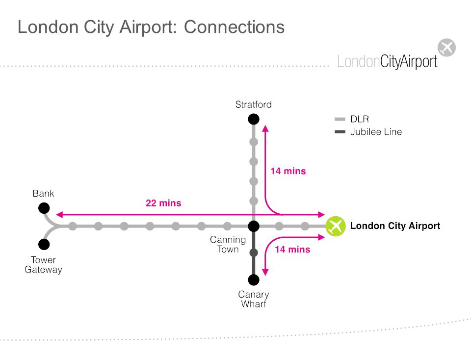 LCY: Vision for the Future LCY: a Vision for the Future Permission granted for 120k movements per annum A vision of 6 million passengers by 2023 Development of the airport to provide additional business & leisure destinations LCY as the gateway to London – as London moves east